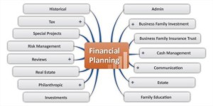 mindgenius_Financial_planning_map