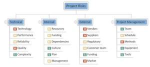 project-risks-categorised